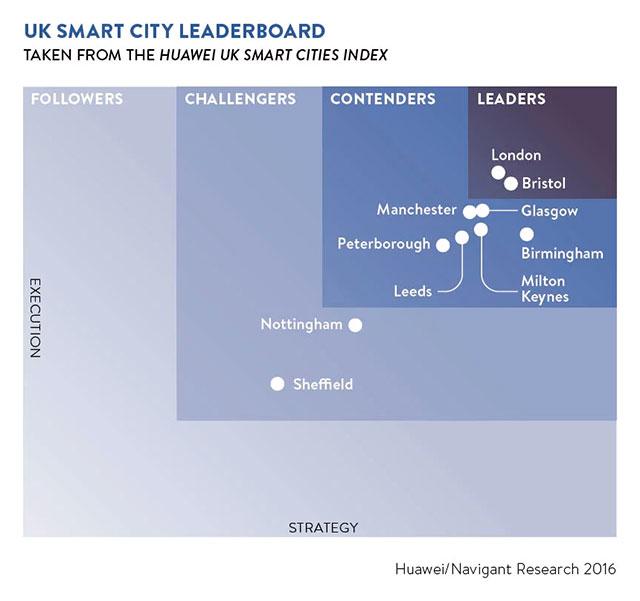 Smart Cities Graph